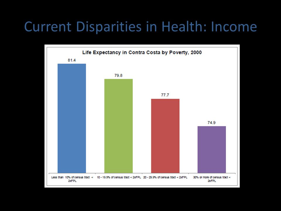 Current Disparities in Health: Income