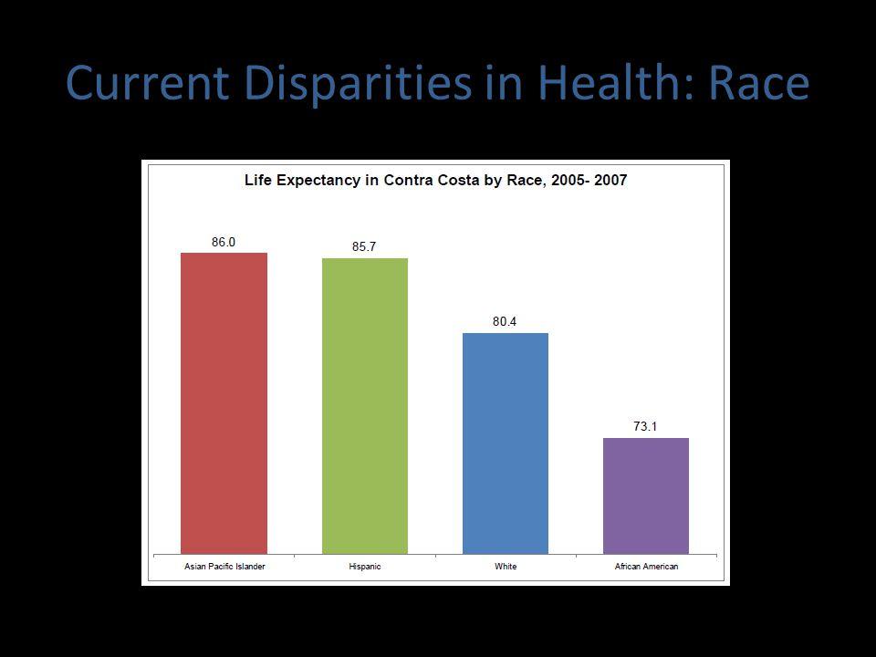 Current Disparities in Health: Education