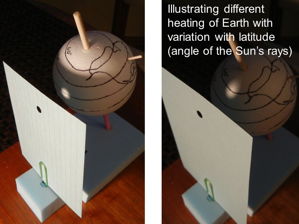Illustrating different heating of Earth with variation with latitude (angle of the Sun's rays)