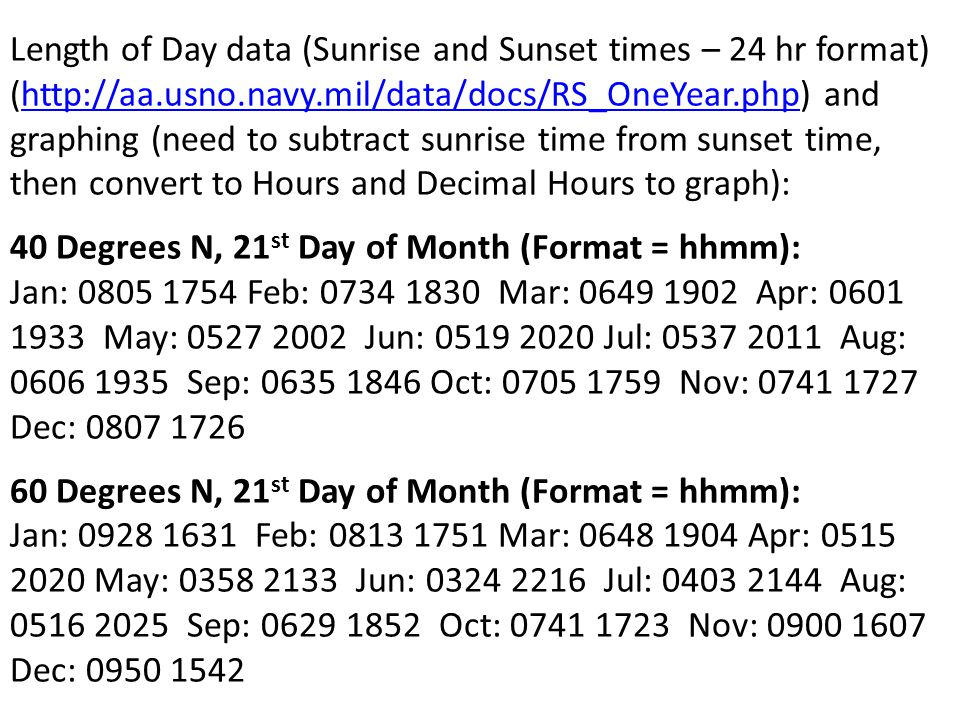Length of Day data (Sunrise and Sunset times – 24 hr format) (http://aa.usno.navy.mil/data/docs/RS_OneYear.php) and graphing (need to subtract sunrise