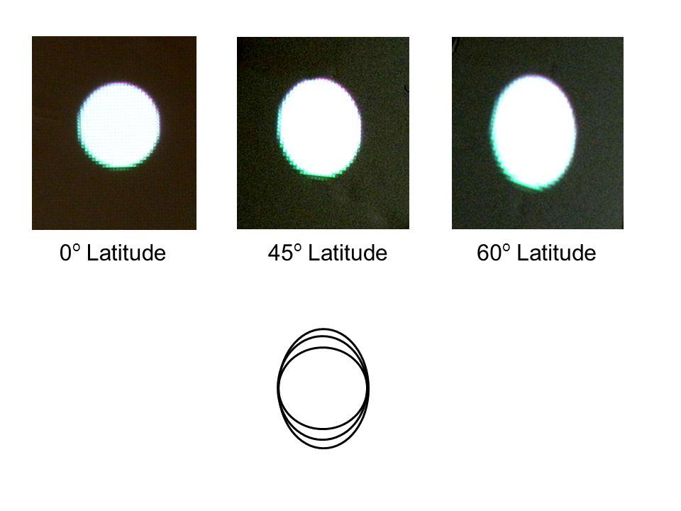 0 o Latitude45 o Latitude60 o Latitude