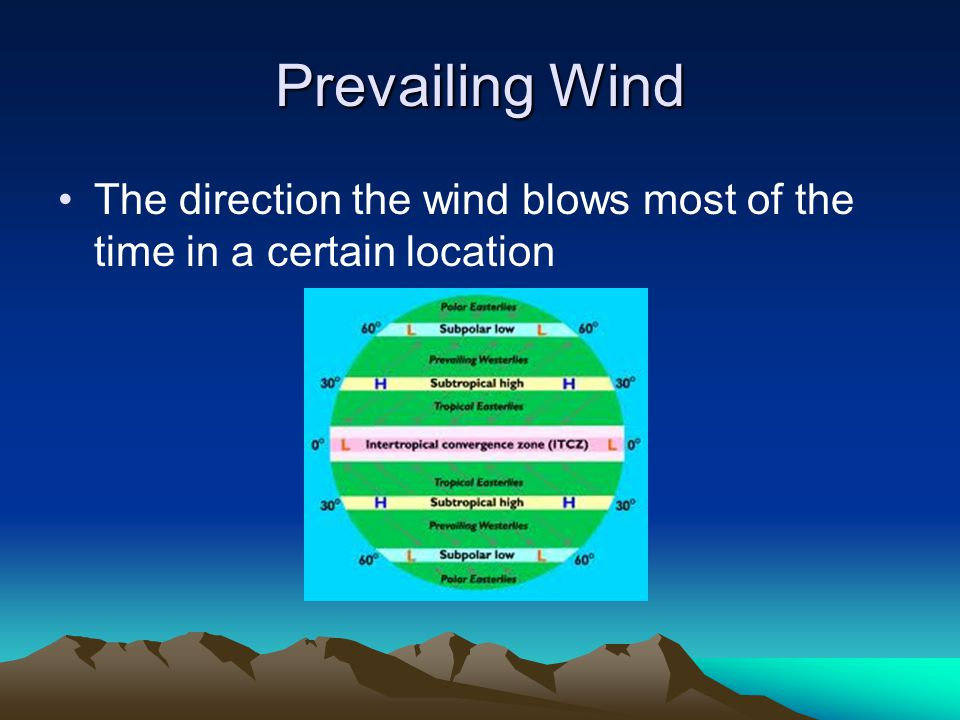 Prevailing Wind The direction the wind blows most of the time in a certain location