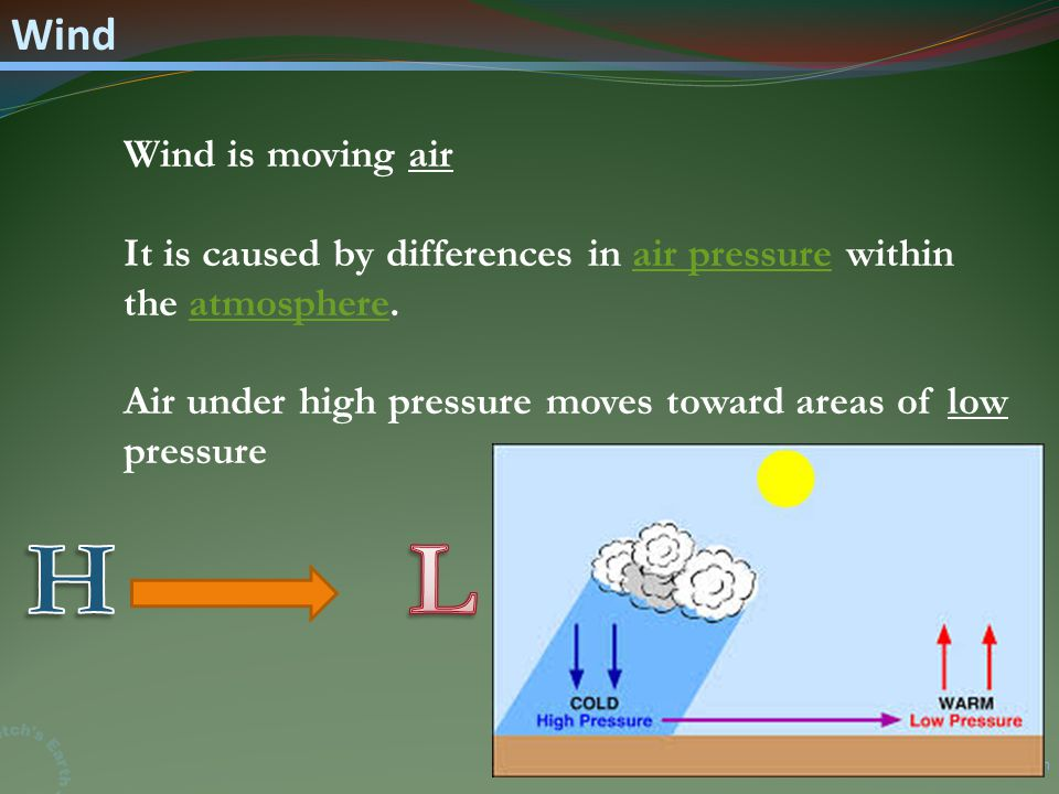 Mr. Fetch's Earth Science Classroom Wind Wind is moving air It is caused by differences in air pressure within the atmosphere.air pressureatmosphere A