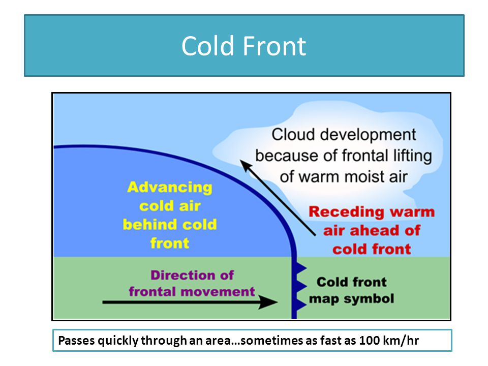 Cold Front Passes quickly through an area…sometimes as fast as 100 km/hr