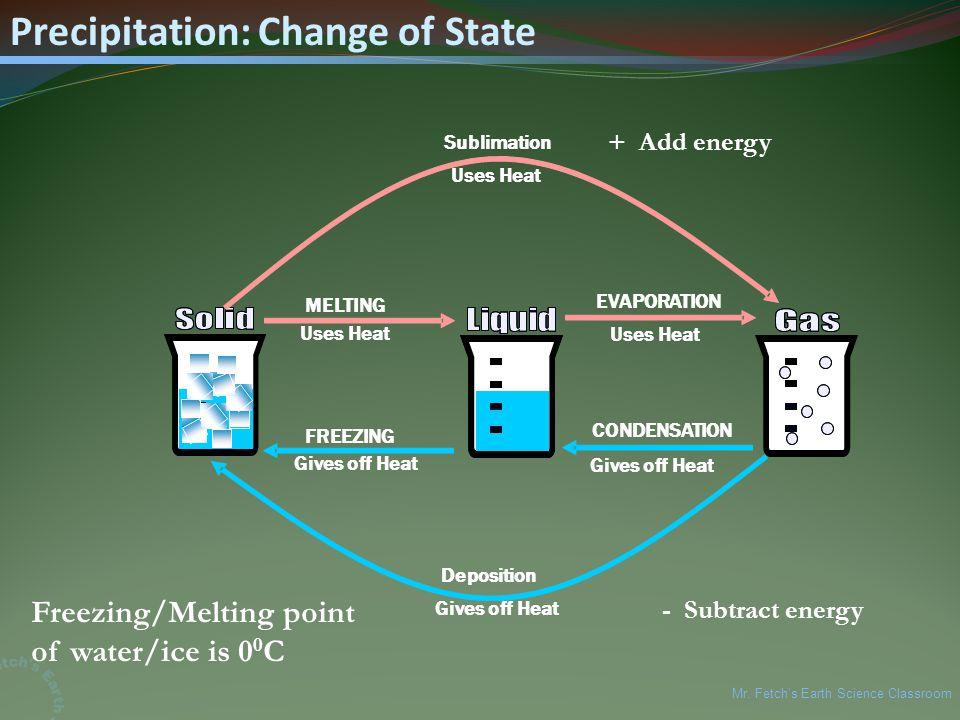 Precipitation: Change of State MELTING Uses Heat FREEZING Gives off Heat Sublimation Uses Heat Deposition Gives off Heat Uses Heat EVAPORATION CONDENSATION Freezing/Melting point of water/ice is 0 0 C + Add energy - Subtract energy