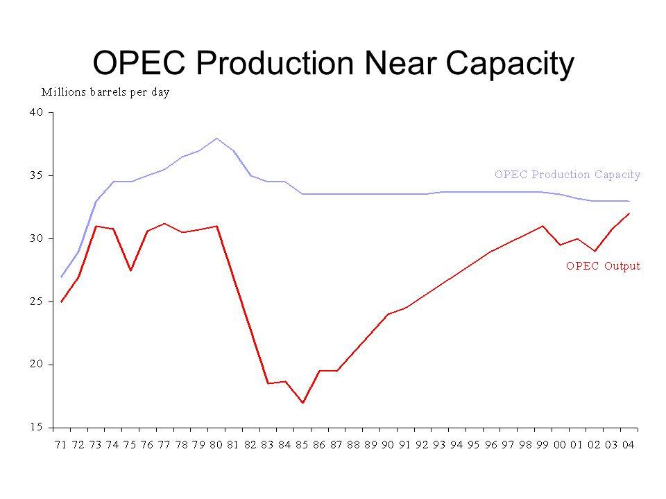 OPEC Production Near Capacity