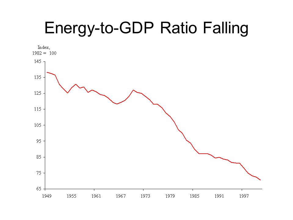Energy-to-GDP Ratio Falling