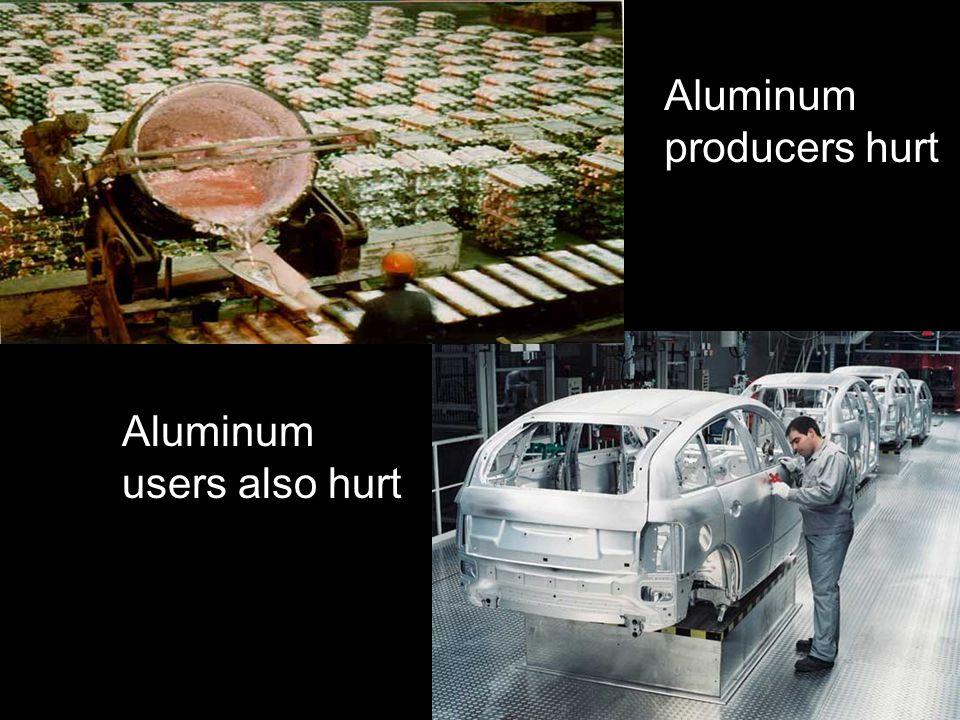 Aluminum producers hurt Aluminum users also hurt