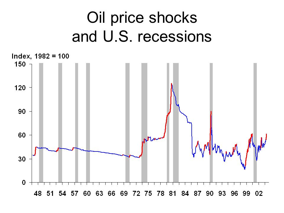Oil price shocks and U.S. recessions