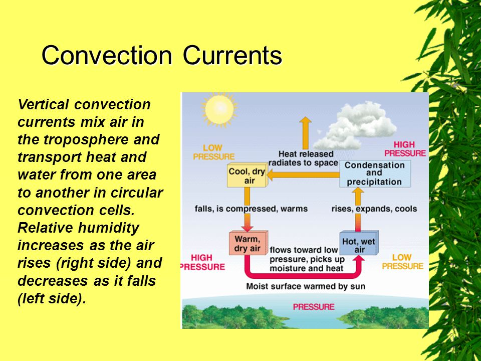 Convection Currents Vertical convection currents mix air in the troposphere and transport heat and water from one area to another in circular convection cells.