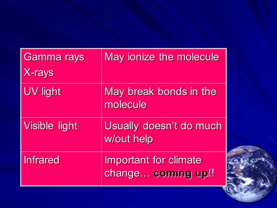 Gamma rays X-rays May ionize the molecule UV light May break bonds in the molecule Visible light Usually doesn't do much w/out help Infrared Important for climate change… coming up!!