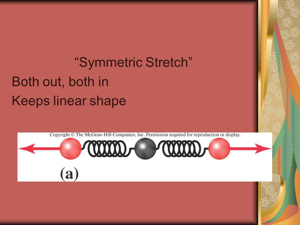 Symmetric Stretch Both out, both in Keeps linear shape