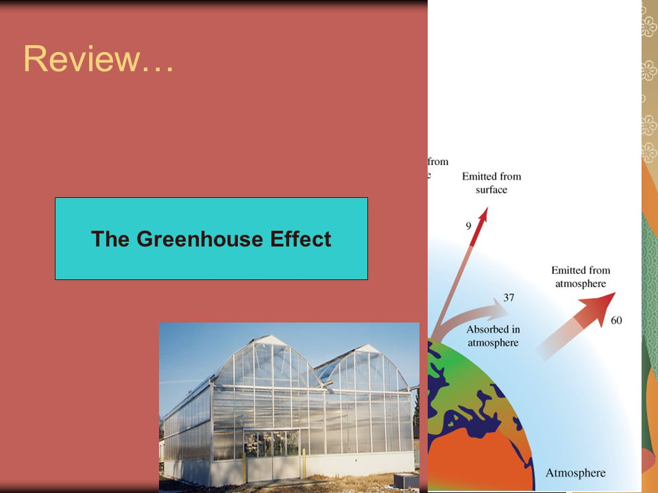Review… The Greenhouse Effect