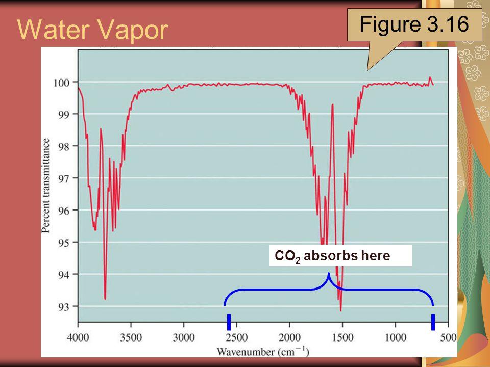 Water Vapor Figure 3.16 CO 2 absorbs here