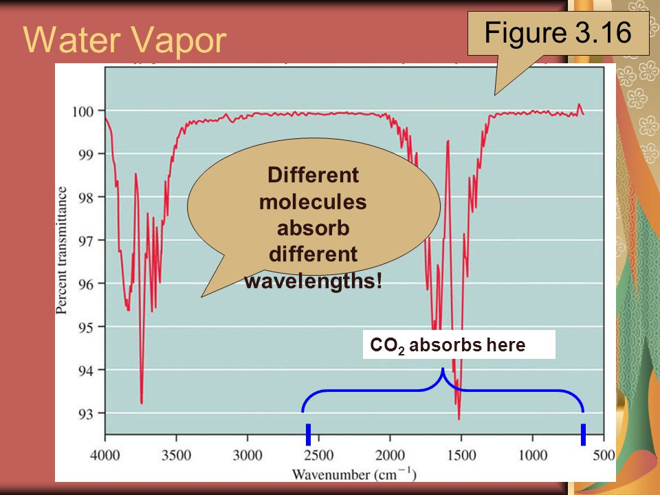 Water Vapor Figure 3.16 CO 2 absorbs here Different molecules absorb different wavelengths!
