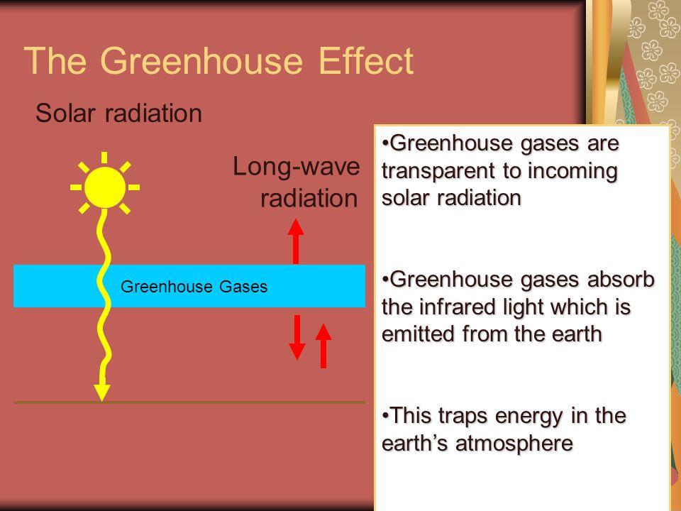 The Greenhouse Effect Solar radiation Long-wave radiation Greenhouse Gases Greenhouse gases are transparent to incoming solar radiationGreenhouse gases are transparent to incoming solar radiation Greenhouse gases absorb the infrared light which is emitted from the earthGreenhouse gases absorb the infrared light which is emitted from the earth This traps energy in the earth's atmosphereThis traps energy in the earth's atmosphere