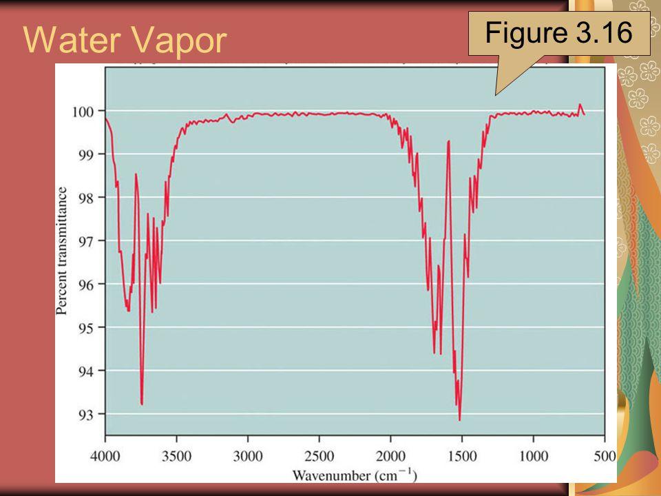 Water Vapor Figure 3.16