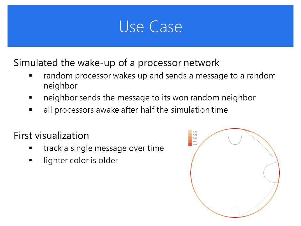 Use Case Simulated the wake-up of a processor network  random processor wakes up and sends a message to a random neighbor  neighbor sends the message to its won random neighbor  all processors awake after half the simulation time First visualization  track a single message over time  lighter color is older