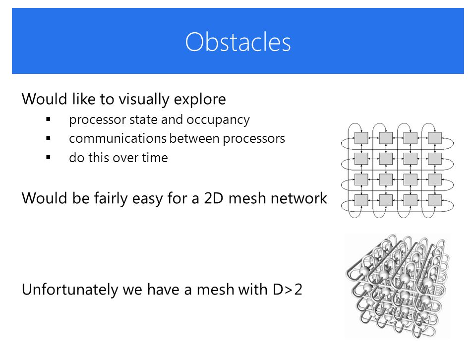 How to Visualize an ND Mesh Provide a large number of projections  this can be overwhelming to the user Create an optimized 2D layout of the nodes  could use MDS  but the interconnections would clutter the display Need a display that separates the nodes from the links