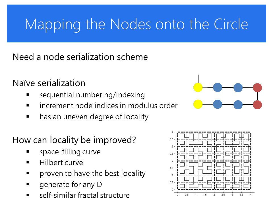 Mapping the Nodes onto the Circle Need a node serialization scheme Naïve serialization  sequential numbering/indexing  increment node indices in modulus order  has an uneven degree of locality How can locality be improved.