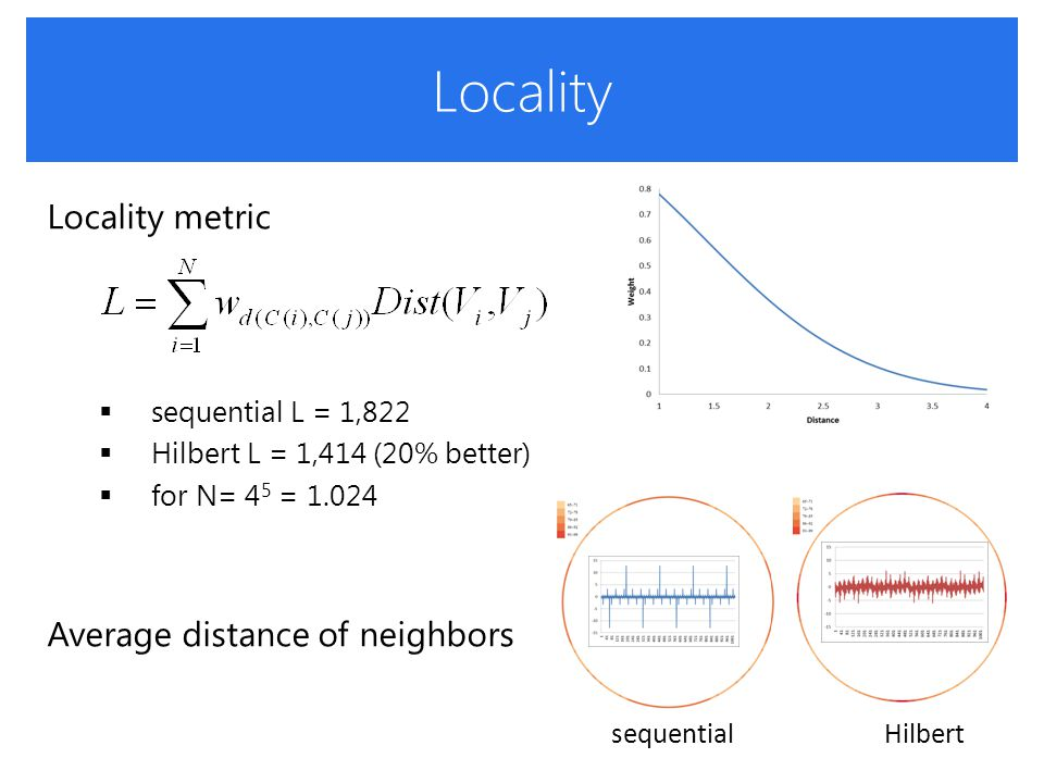 Locality Locality metric  sequential L = 1,822  Hilbert L = 1,414 (20% better)  for N= 4 5 = 1.024 Average distance of neighbors sequential Hilbert