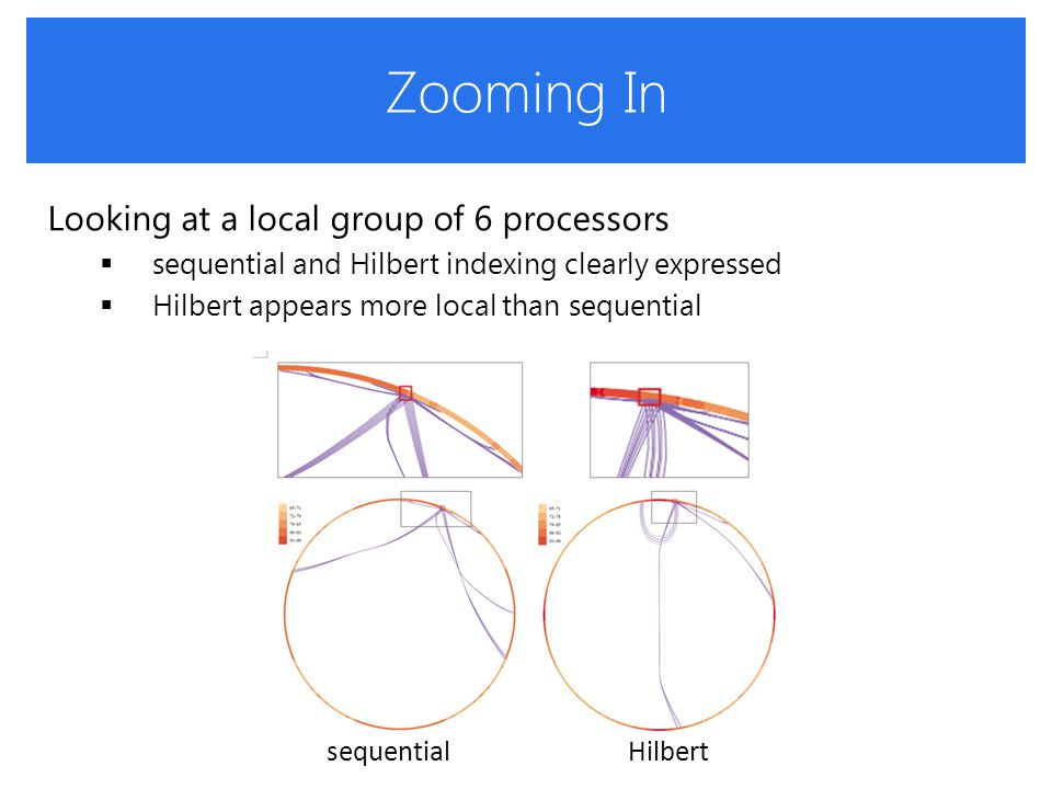 Zooming In Looking at a local group of 6 processors  sequential and Hilbert indexing clearly expressed  Hilbert appears more local than sequential sequential Hilbert