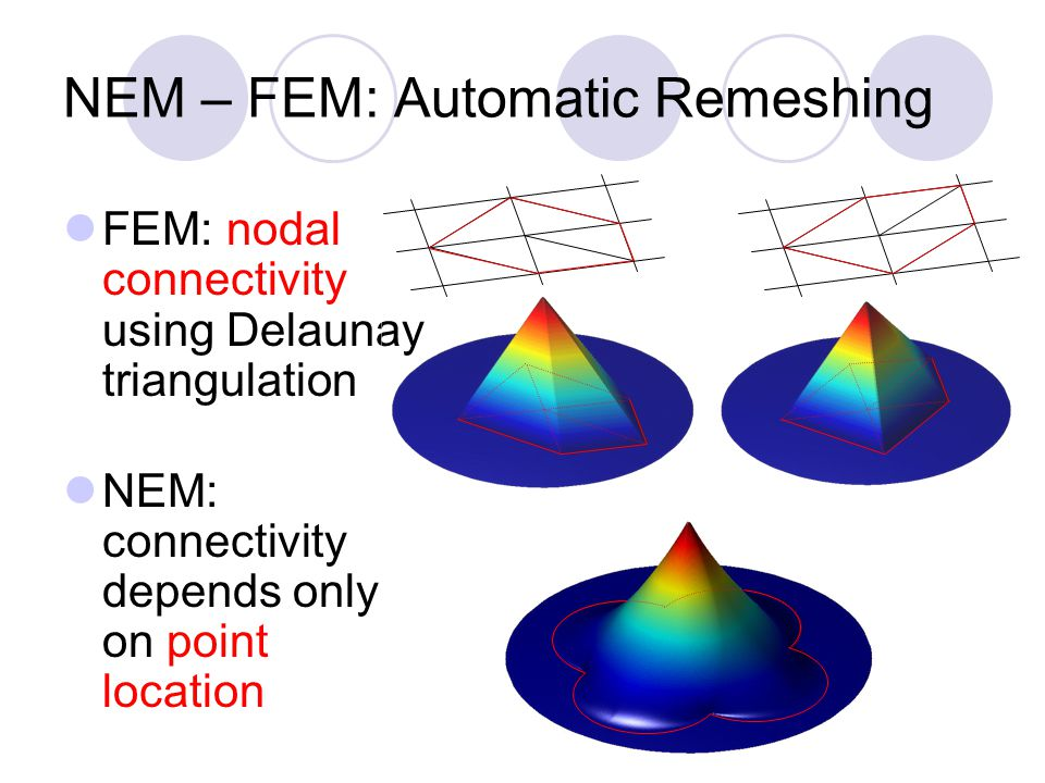 NEM – FEM: Automatic Remeshing FEM: nodal connectivity using Delaunay triangulation NEM: connectivity depends only on point location