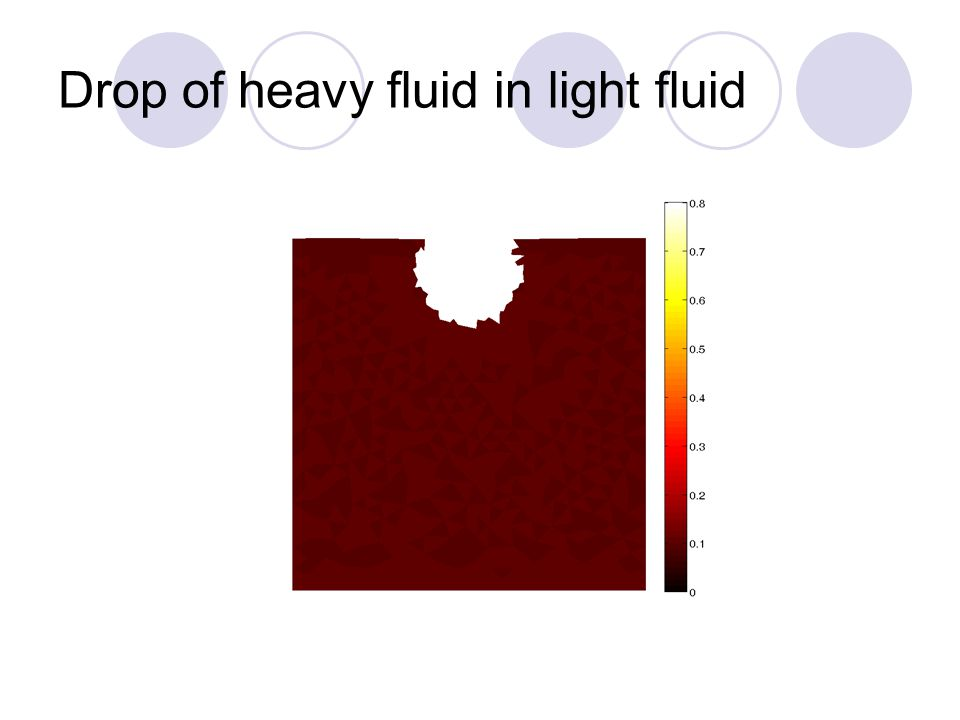 Drop of heavy fluid in light fluid Volume fraction of denser fluid