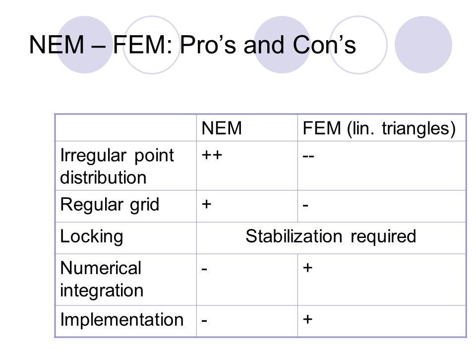 NEM – FEM: Pro's and Con's NEMFEM (lin. triangles) Irregular point distribution ++-- Regular grid+- LockingStabilization required Numerical integratio