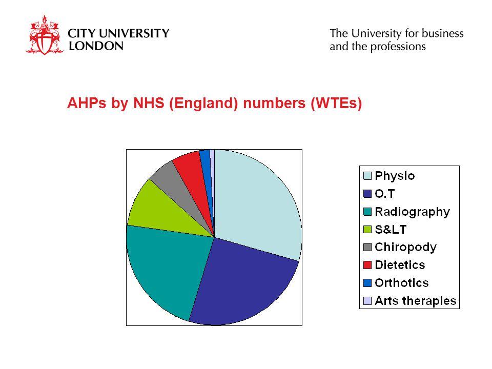 AHPs by NHS (England) numbers (WTEs)