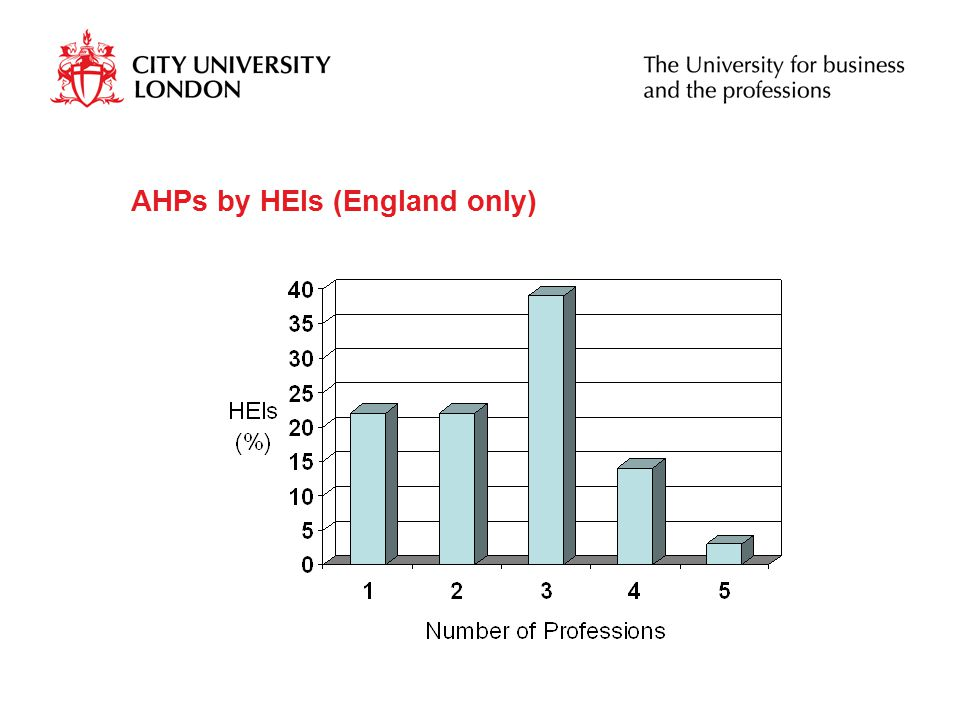 AHPs by HEIs (England only)