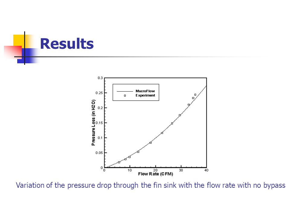 Results Variation of the pressure drop through the fin sink with the flow rate with no bypass