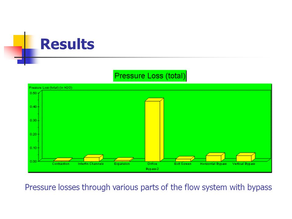 Results Pressure losses through various parts of the flow system with bypass