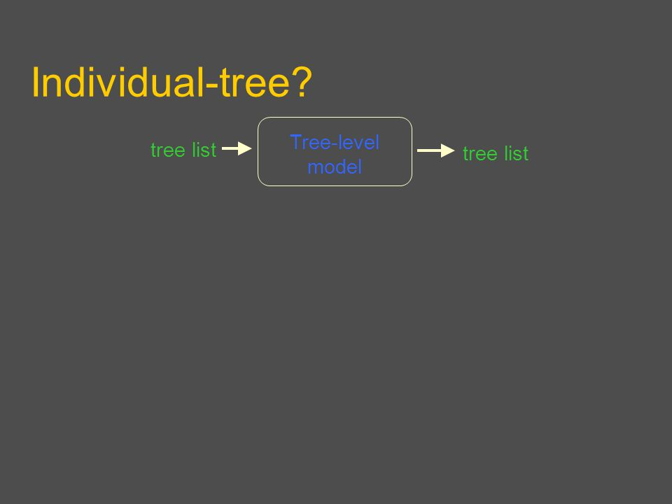 Individual-tree Tree-level model tree list