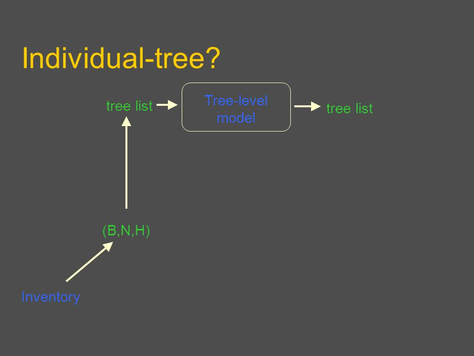Individual-tree Inventory Tree-level model (B,N,H) tree list