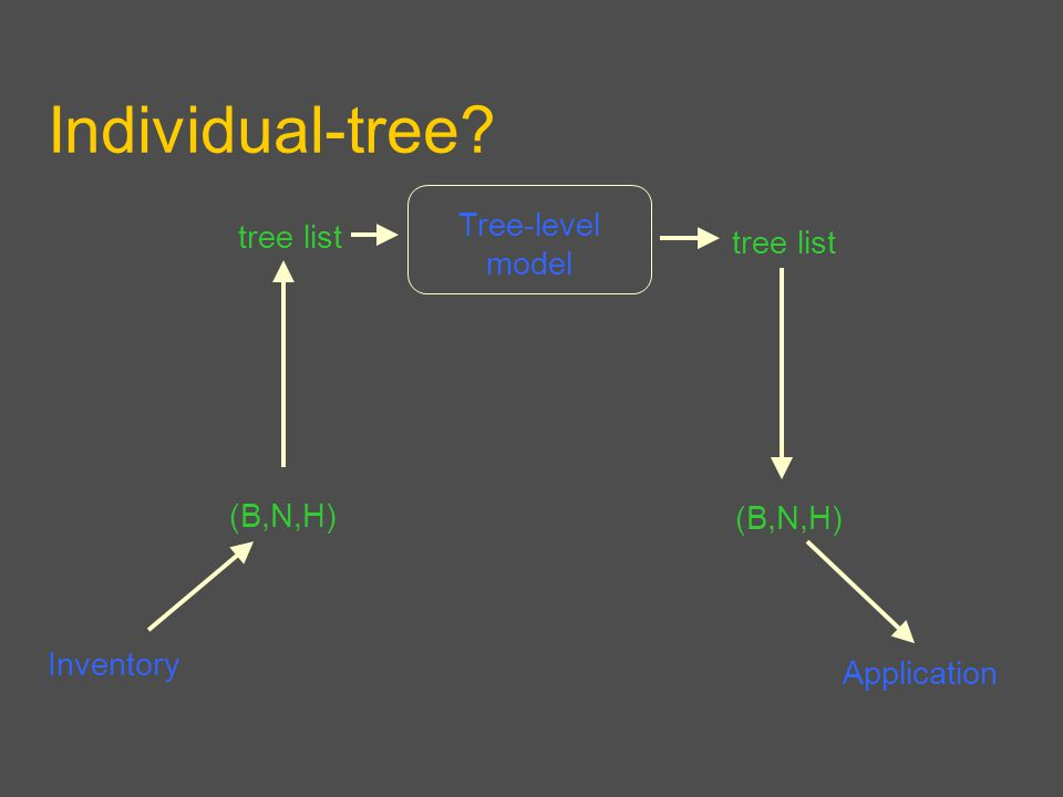 Individual-tree Inventory Application Tree-level model (B,N,H) tree list (B,N,H)