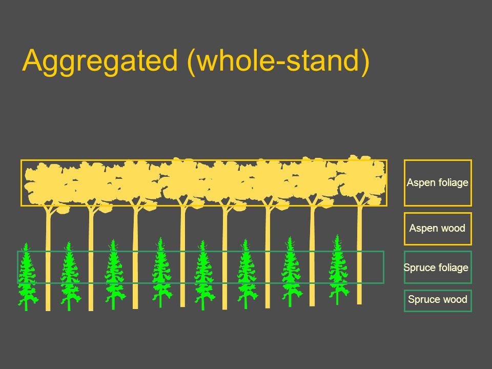 Aggregated (whole-stand) Aspen foliage Aspen wood Spruce foliage Spruce wood
