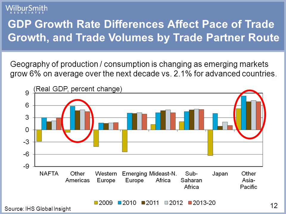 12 (Real GDP, percent change) GDP Growth Rate Differences Affect Pace of Trade Growth, and Trade Volumes by Trade Partner Route Source: IHS Global Insight Geography of production / consumption is changing as emerging markets grow 6% on average over the next decade vs.