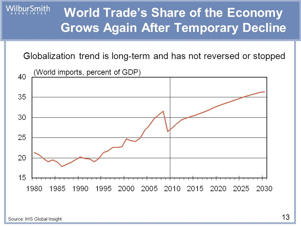 (World imports, percent of GDP) World Trade's Share of the Economy Grows Again After Temporary Decline Source: IHS Global Insight 13 Globalization trend is long-term and has not reversed or stopped