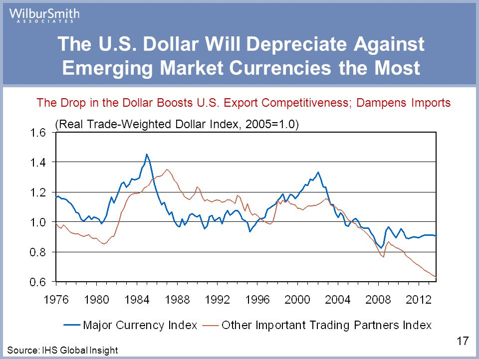 (Real Trade-Weighted Dollar Index, 2005=1.0) The U.S.