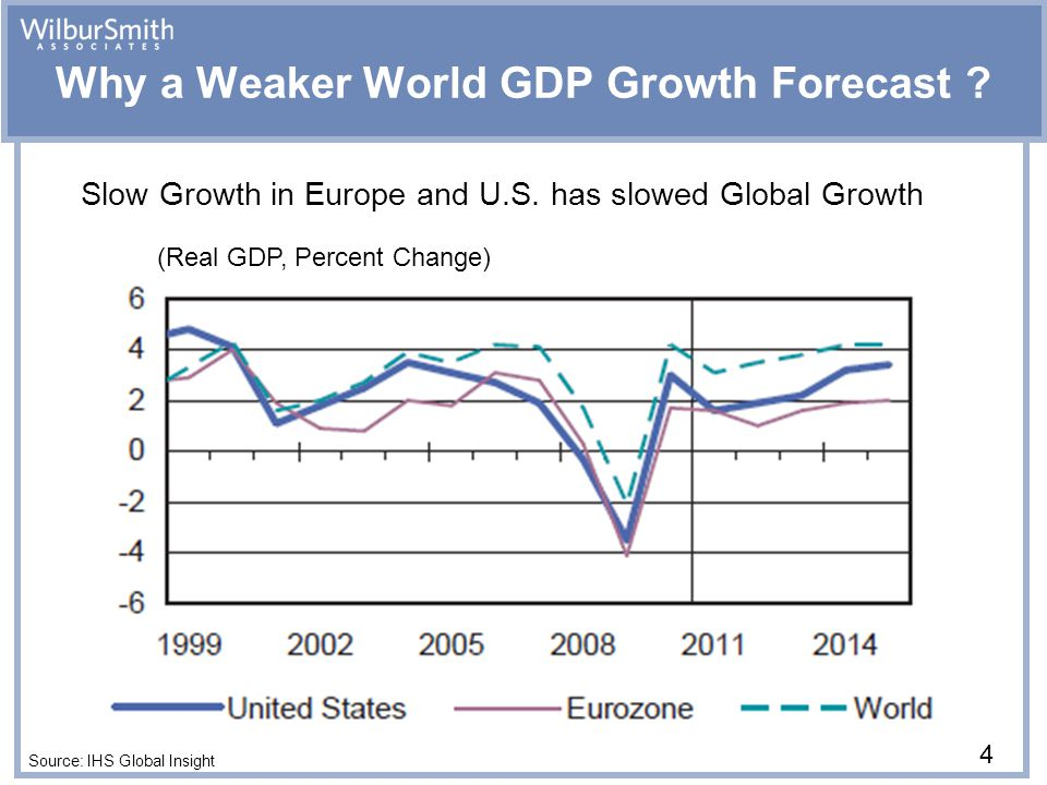 (Real GDP, Percent Change) Why a Weaker World GDP Growth Forecast .
