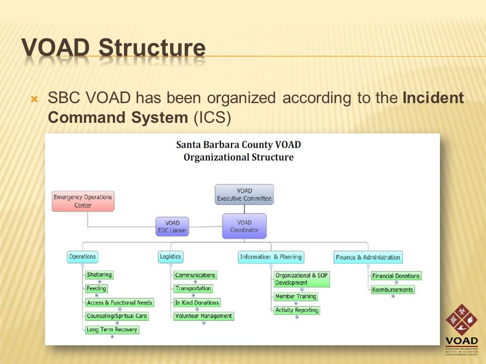  SBC VOAD has been organized according to the Incident Command System (ICS)