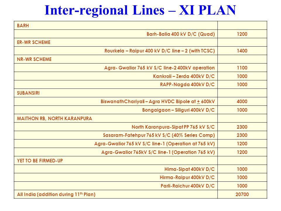 Inter-regional Lines – XI PLAN BARH Barh-Balia 400 kV D/C (Quad)1200 ER-WR SCHEME Rourkela – Raipur 400 kV D/C line – 2 (with TCSC)1400 NR-WR SCHEME Agra- Gwalior 765 kV S/C line-2 400kV operation1100 Kankroli – Zerda 400kV D/C1000 RAPP-Nagda 400kV D/C1000 SUBANSIRI BiswanathChariyali – Agra HVDC Bipole at + 600kV4000 Bongaigaon – Siliguri 400kV D/C1000 MAITHON RB, NORTH KARANPURA North Karanpura-Sipat PP 765 kV S/C2300 Sasaram-Fatehpur 765 kV S/C (40% Series Comp)2300 Agra-Gwalior 765 kV S/C line-1 (Operation at 765 kV)1200 Agra-Gwalior 765kV S/C line-1 (Operation 765 kV)1200 YET TO BE FIRMED-UP Hima-Sipat 400kV D/C1000 Hirma-Raipur 400kV D/C1000 Parli-Raichur 400kV D/C1000 All India (addition during 11 th Plan)20700