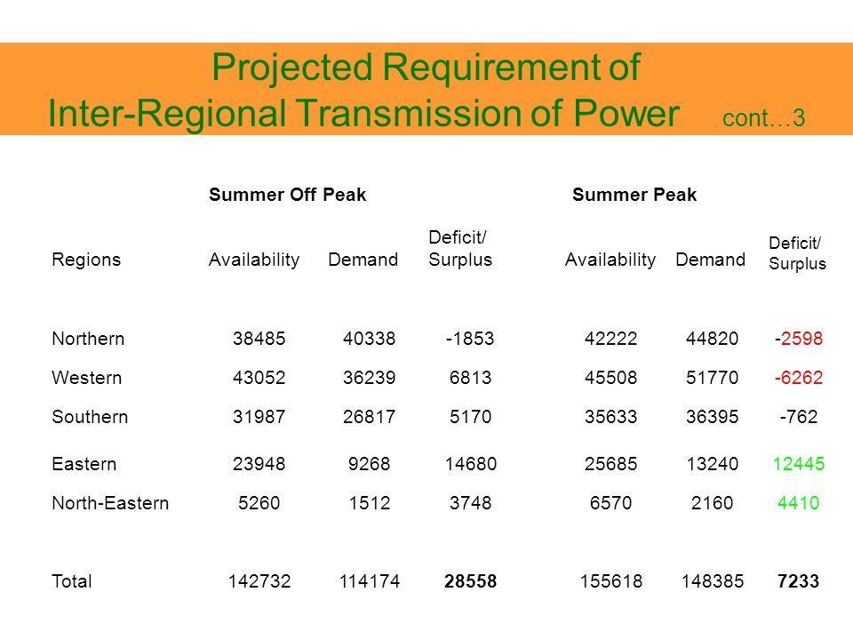 Projected Requirement of Inter-Regional Transmission of Power cont…3 Summer Off Peak Summer Peak RegionsAvailabilityDemand Deficit/ Surplus Availabili