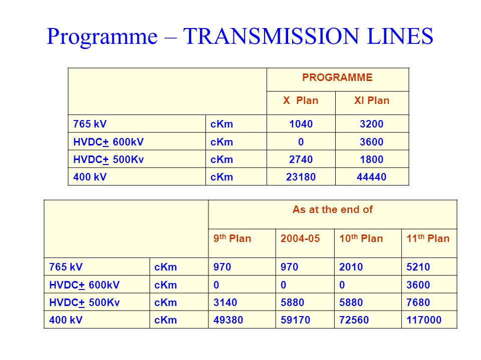 Programme – TRANSMISSION LINES PROGRAMME X PlanXI Plan 765 kVcKm10403200 HVDC+ 600kVcKm03600 HVDC+ 500KvcKm27401800 400 kVcKm2318044440 As at the end