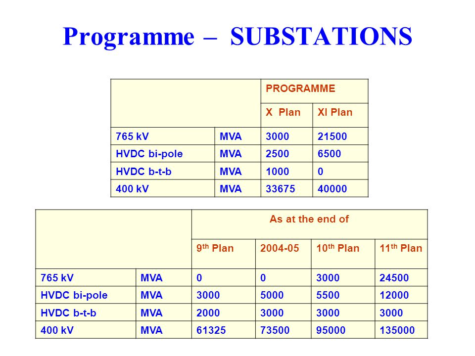Programme – SUBSTATIONS PROGRAMME X PlanXI Plan 765 kVMVA300021500 HVDC bi-poleMVA25006500 HVDC b-t-bMVA10000 400 kVMVA3367540000 As at the end of 9 t