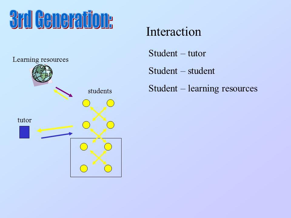 Student – tutor Student – student Student – learning resources tutor students Learning resources Interaction