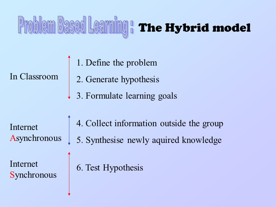 1. Define the problem 2. Generate hypothesis 3. Formulate learning goals 4.