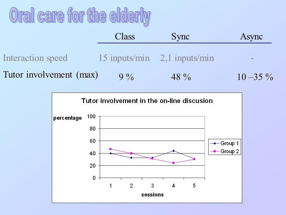 Interaction speed Class Sync Async 2,1 inputs/min15 inputs/min - Tutor involvement (max) 9 % 48 % 10 –35 %