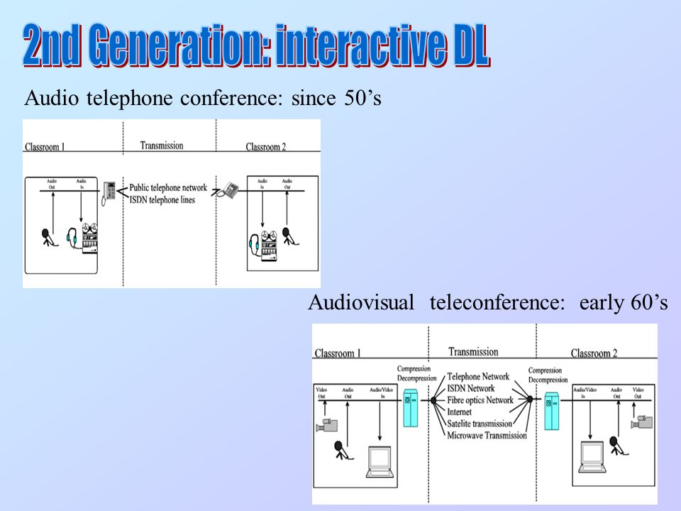 Audio telephone conference: since 50's Audiovisual teleconference: early 60's